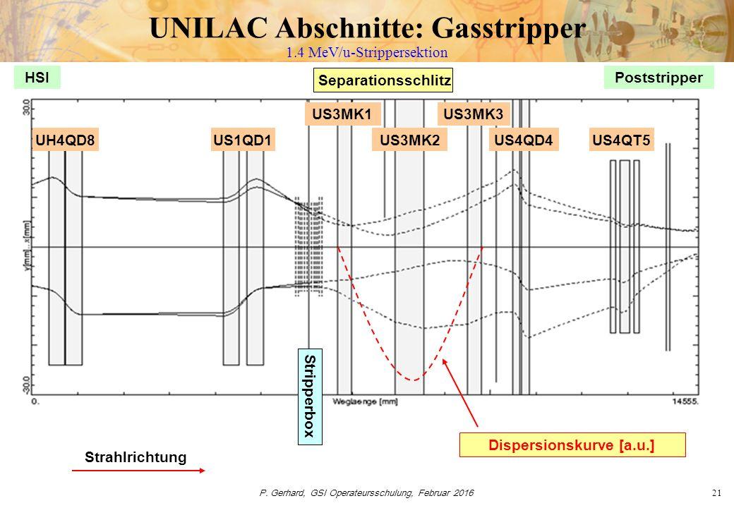 P. Gerhard, GSI Operateursschulung, Februar 201621 UNILAC Abschnitte: Gasstripper 1.4 MeV/u-Strippersektion UH4QD8US1QD1 Stripperbox US3MK1 US3MK2 US3