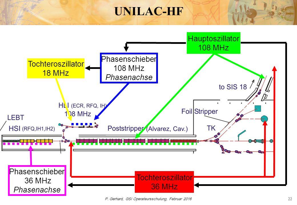 P. Gerhard, GSI Operateursschulung, Februar 201622 UNILAC-HF Hauptoszillator 108 MHz Phasenschieber 108 MHz Phasenachse Tochteroszillator 36 MHz Phase