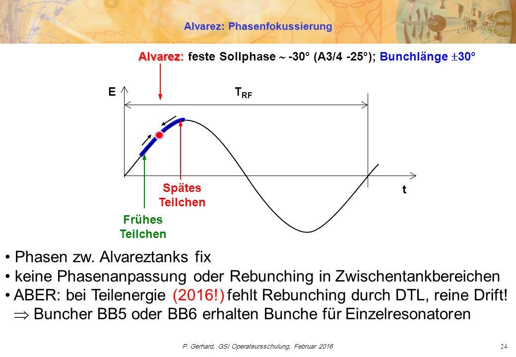 P. Gerhard, GSI Operateursschulung, Februar 201624 t T RF Frühes Teilchen Alvarez: Phasenfokussierung E Spätes Teilchen Alvarez: Alvarez: feste Sollph