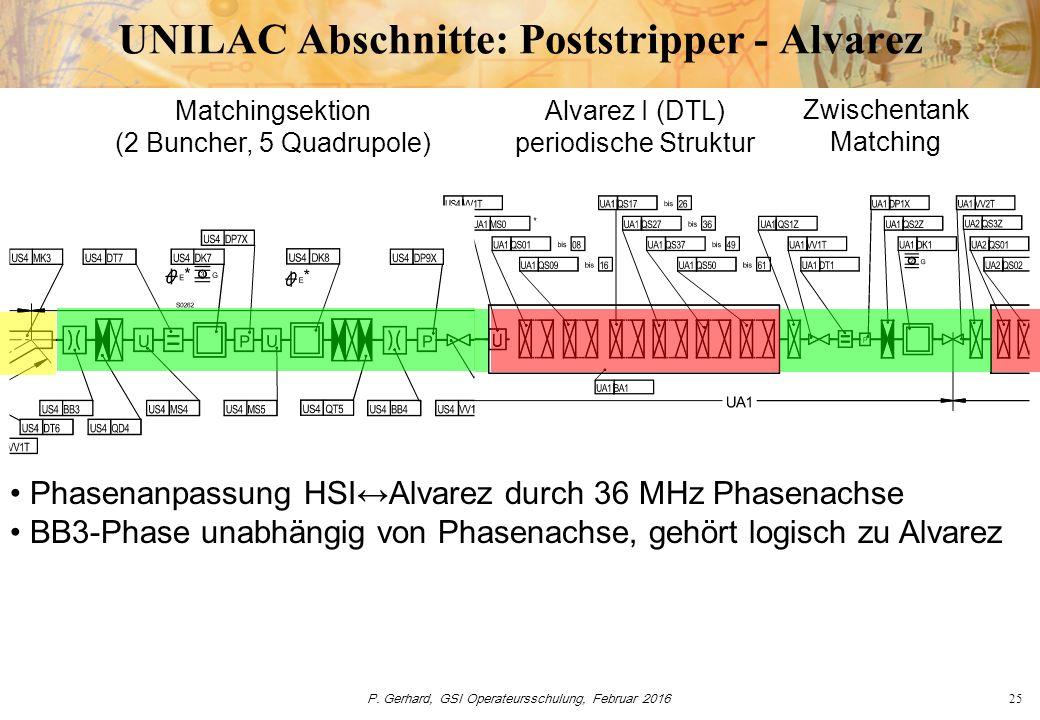 P. Gerhard, GSI Operateursschulung, Februar 201625 UNILAC Abschnitte: Poststripper - Alvarez Matchingsektion (2 Buncher, 5 Quadrupole) Alvarez I (DTL)