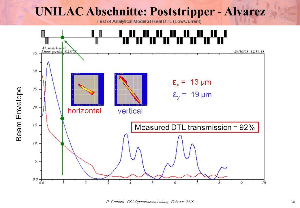 P. Gerhard, GSI Operateursschulung, Februar 201630 Test of Analytical Model at Real DTL (Low Current) Beam Envelope Measured DTL transmission = 92% ε