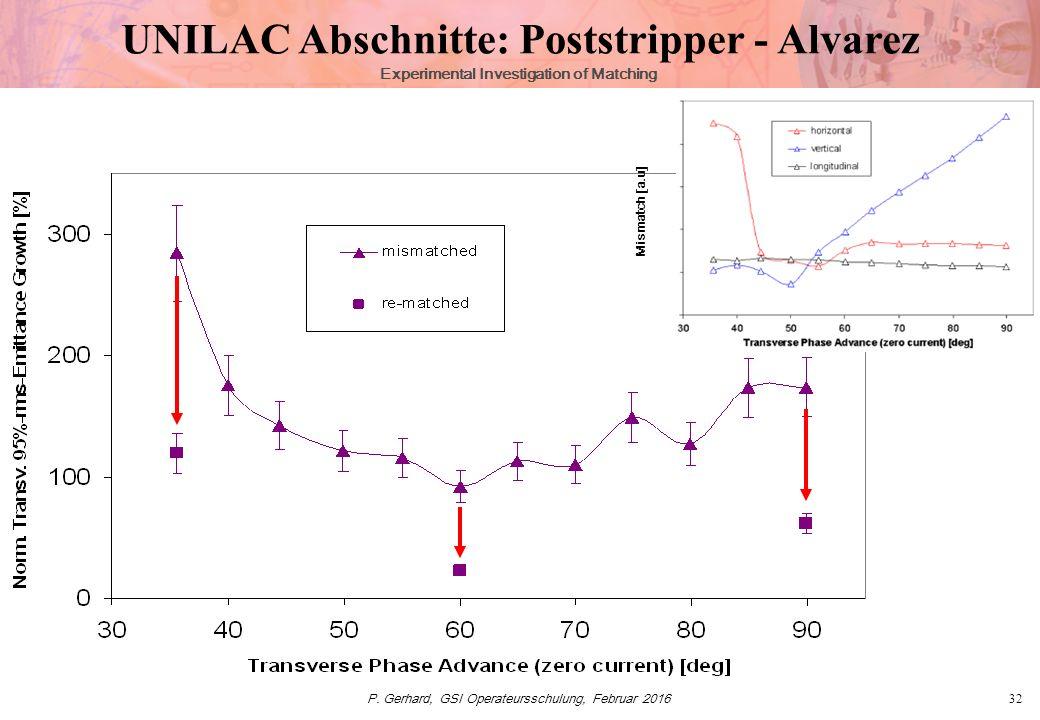 P. Gerhard, GSI Operateursschulung, Februar 201632 Experimental Investigation of Matching Mismatch [a.u] UNILAC Abschnitte: Poststripper - Alvarez