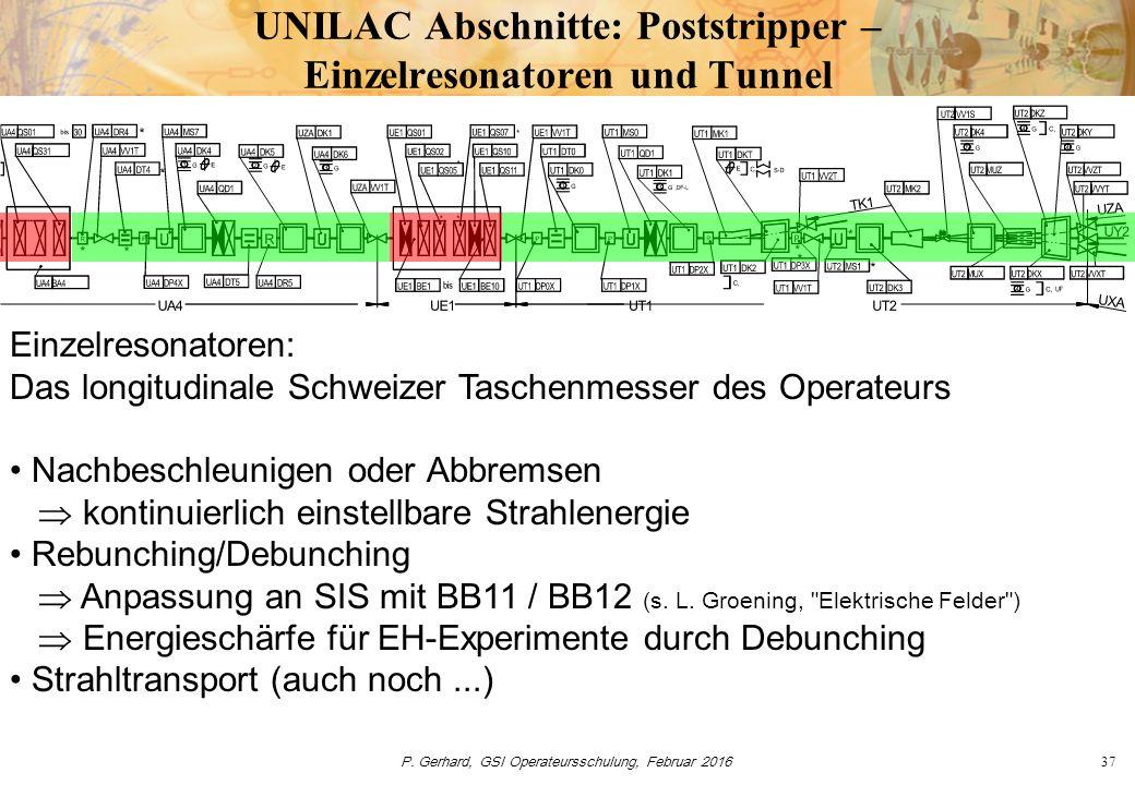 P. Gerhard, GSI Operateursschulung, Februar 201637 UNILAC Abschnitte: Poststripper – Einzelresonatoren und Tunnel Einzelresonatoren: Das longitudinale