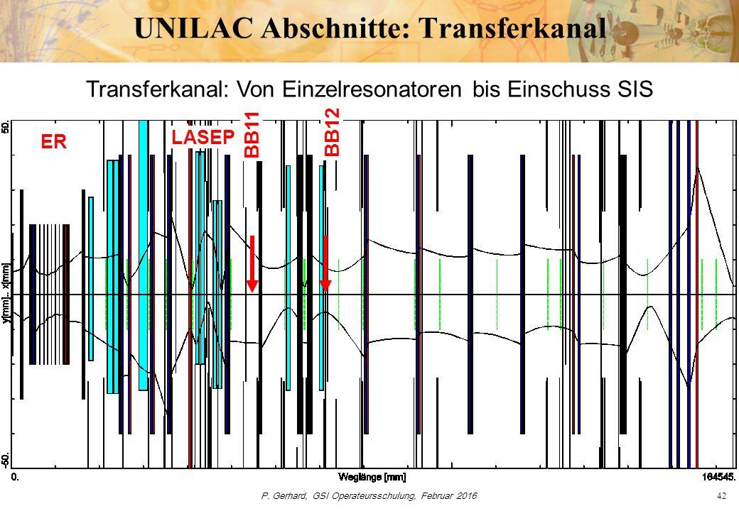 P. Gerhard, GSI Operateursschulung, Februar 201642 UNILAC Abschnitte: Transferkanal Transferkanal: Von Einzelresonatoren bis Einschuss SIS BB11 BB12 E