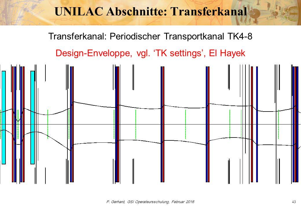 P. Gerhard, GSI Operateursschulung, Februar 201643 UNILAC Abschnitte: Transferkanal Transferkanal: Periodischer Transportkanal TK4-8 Design-Enveloppe,