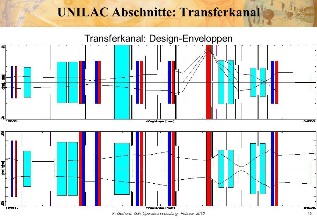 P. Gerhard, GSI Operateursschulung, Februar 201646 UNILAC Abschnitte: Transferkanal Transferkanal: Design-Enveloppen