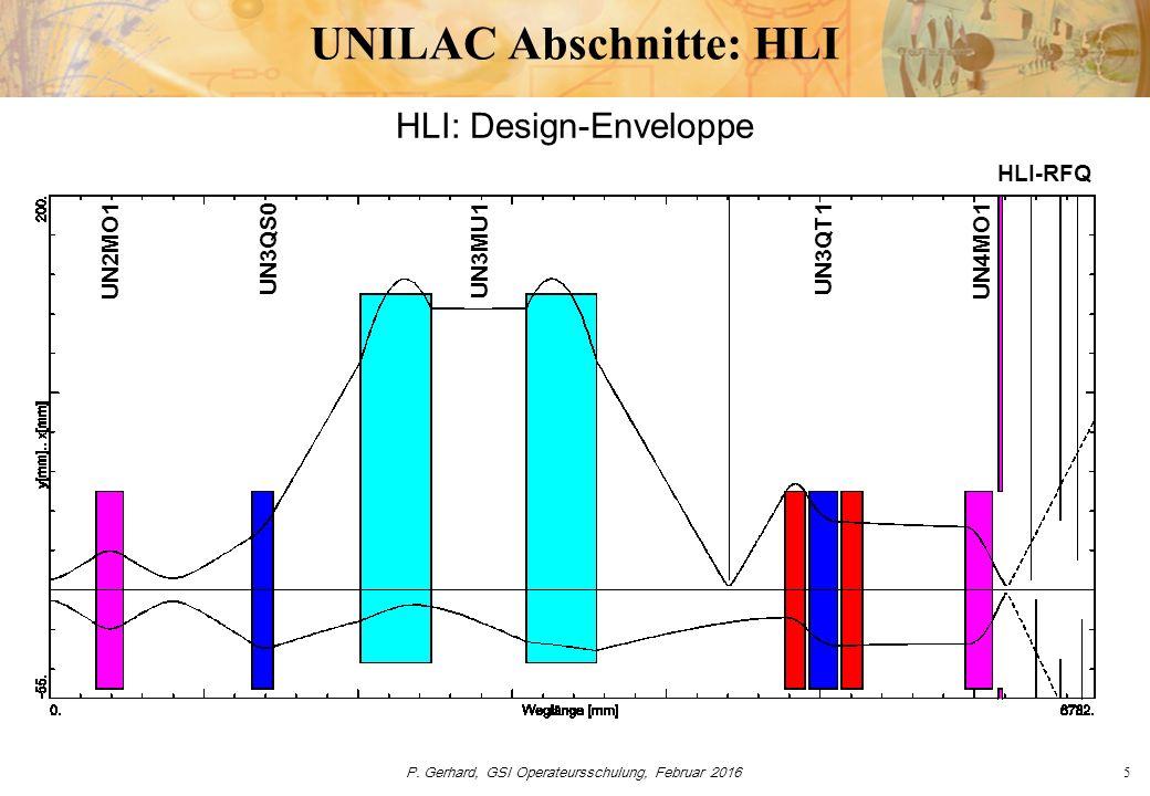 P. Gerhard, GSI Operateursschulung, Februar 20165 UNILAC Abschnitte: HLI HLI: Design-Enveloppe UN2MO1UN3QS0UN3MU1UN3QT1UN4MO1 HLI-RFQ