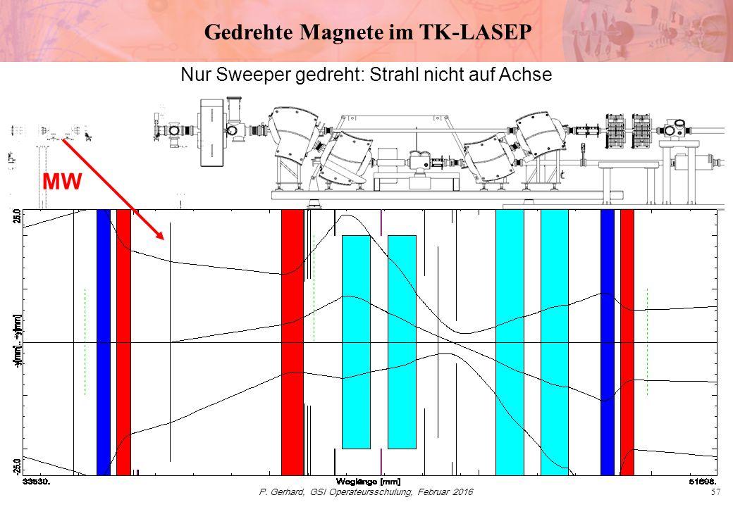 P. Gerhard, GSI Operateursschulung, Februar 201657 Gedrehte Magnete im TK-LASEP MW Nur Sweeper gedreht: Strahl nicht auf Achse