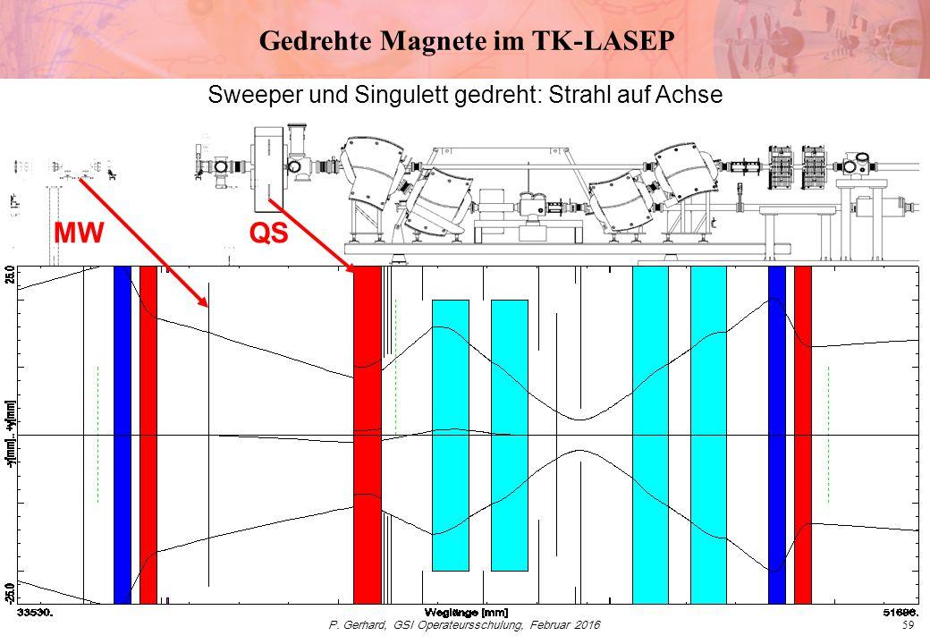 P. Gerhard, GSI Operateursschulung, Februar 201659 Gedrehte Magnete im TK-LASEP MWQS Sweeper und Singulett gedreht: Strahl auf Achse