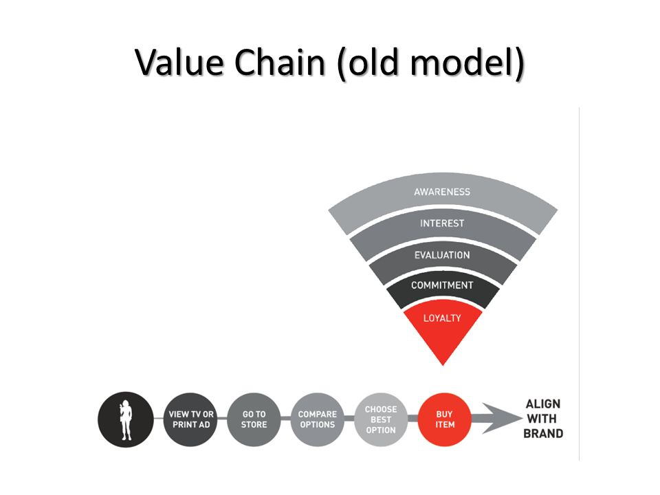 Value Chain (old model)