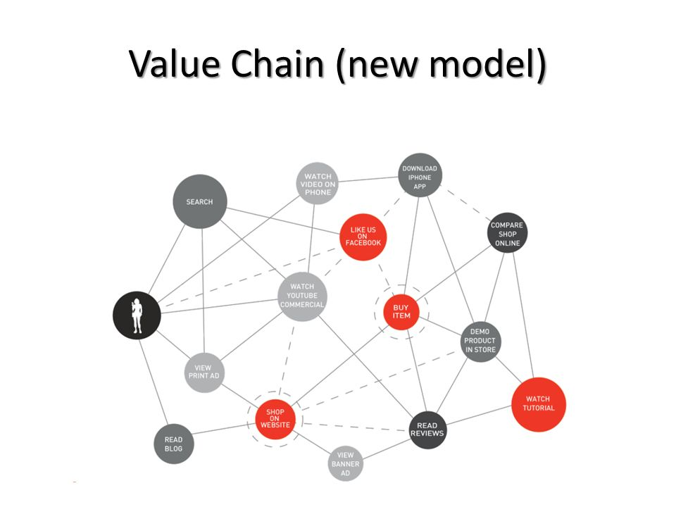 Value Chain (new model)