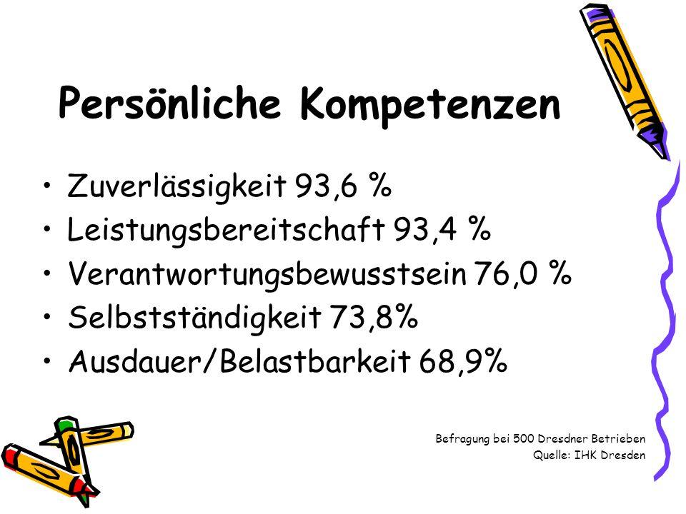 Wissen/Fähigkeiten Beherrschen der Grundqualifikationen (Lesen, Schreiben, Rechnen) 86% gutes Allgemeinwissen 75,5 % Beherrschen der Fremdsprache Englisch 30,9 % wirtschaftliche Kenntnisse 29,6 % Naturwissenschaften 24,5 % Medienkompetenz 12,1 % Sonstige (Kommunikationsfähigkeit, Rhetorik, wirtschaftliche und technische Kenntnisse) 7,2 % weitere Fremdsprachen 6,2 % Befragung bei 500 Dresdner Betrieben Quelle: IHK Dresden