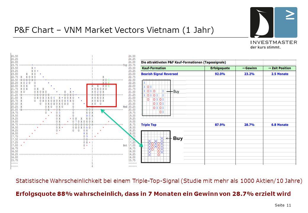 Seite 11 P&F Chart – VNM Market Vectors Vietnam (1 Jahr) Statistische Wahrscheinlichkeit bei einem Triple-Top-Signal (Studie mit mehr als 1000 Aktien/10 Jahre) Erfolgsquote 88% wahrscheinlich, dass in 7 Monaten ein Gewinn von 28.7% erzielt wird