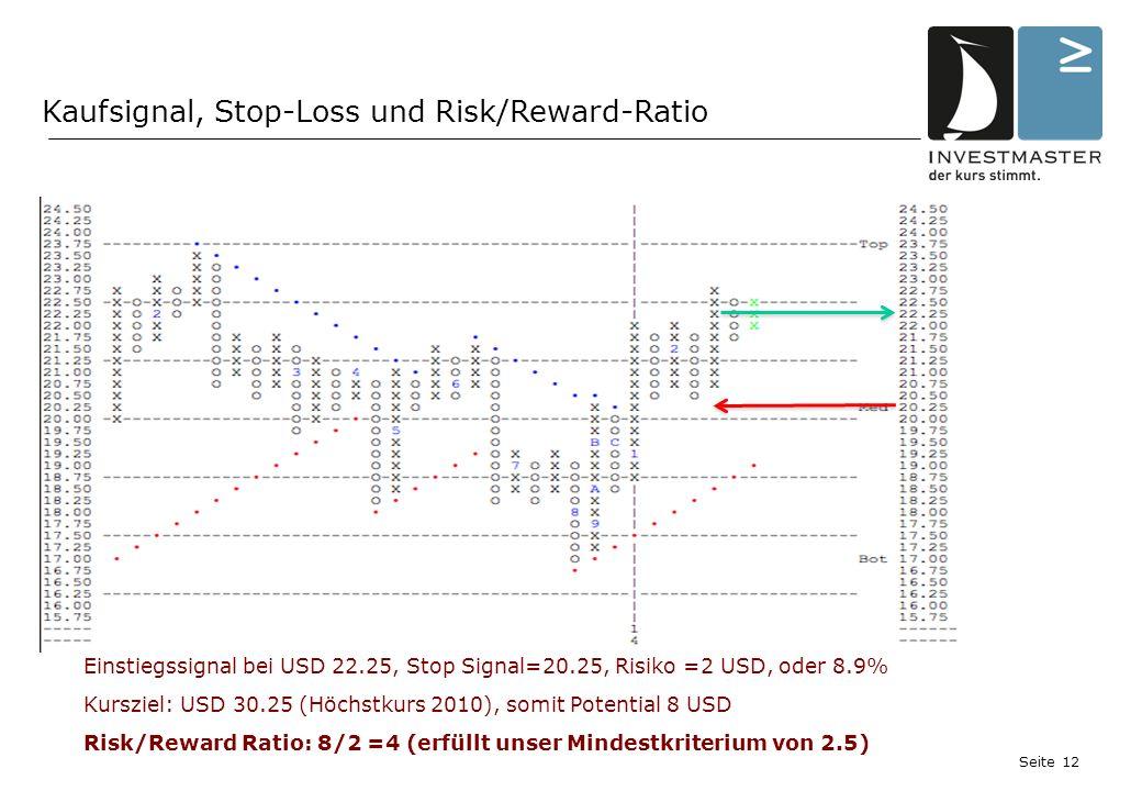Seite 12 Kaufsignal, Stop-Loss und Risk/Reward-Ratio Einstiegssignal bei USD 22.25, Stop Signal=20.25, Risiko =2 USD, oder 8.9% Kursziel: USD 30.25 (Höchstkurs 2010), somit Potential 8 USD Risk/Reward Ratio: 8/2 =4 (erfüllt unser Mindestkriterium von 2.5)