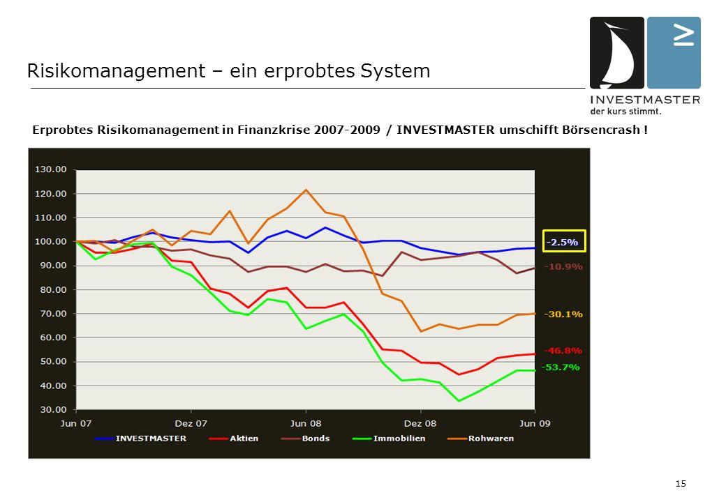 Risikomanagement – ein erprobtes System -2.5% Erprobtes Risikomanagement in Finanzkrise 2007-2009 / INVESTMASTER umschifft Börsencrash .