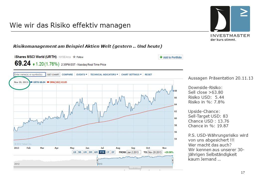 Wie wir das Risiko effektiv managen Risikomanagement am Beispiel Aktien Welt (gestern..