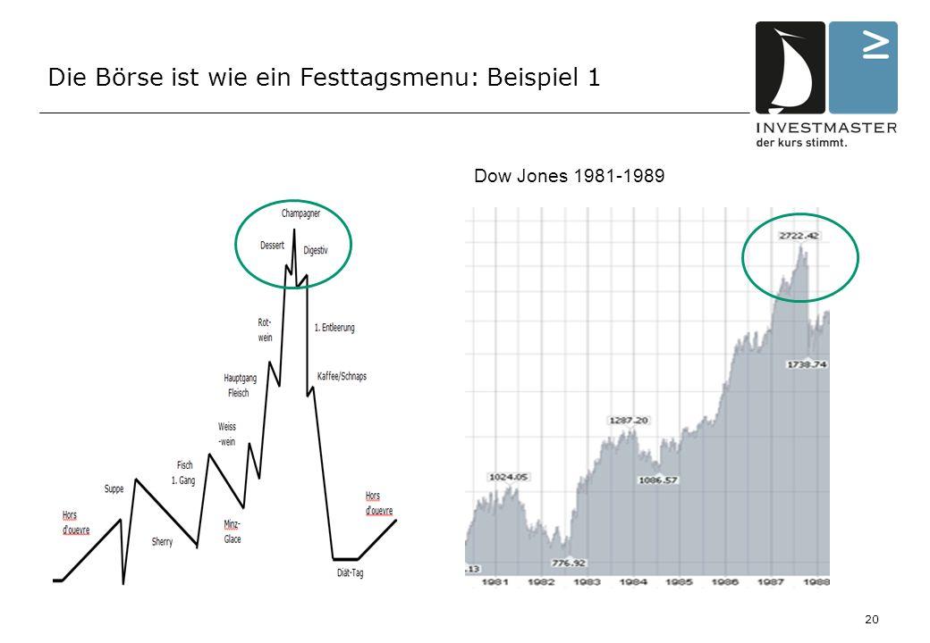 Die Börse ist wie ein Festtagsmenu: Beispiel 1 Dow Jones 1981-1989 20