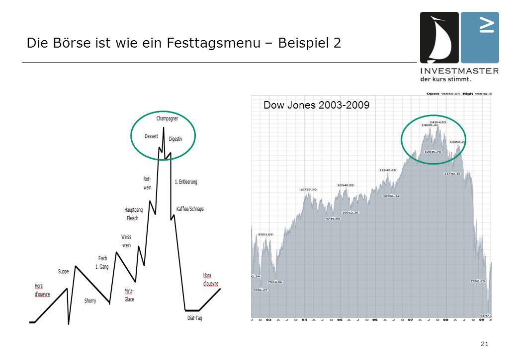 Die Börse ist wie ein Festtagsmenu – Beispiel 2 Dow Jones 2003-2009 21