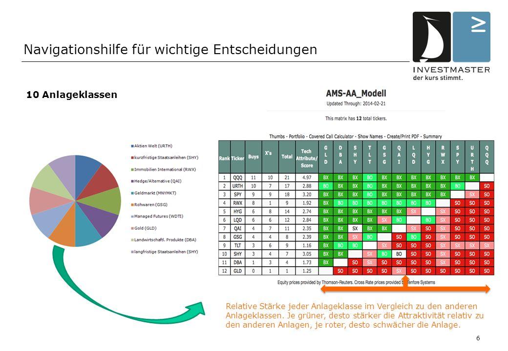 * Source: Alliance Capital Research Navigationshilfe für wichtige Entscheidungen 10 Anlageklassen 6 Relative Stärke jeder Anlageklasse im Vergleich zu den anderen Anlageklassen.