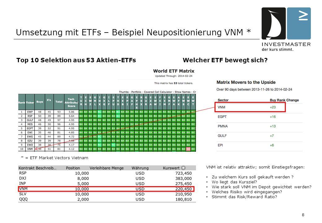 Umsetzung mit ETFs – Beispiel Neupositionierung VNM * 8 Top 10 Selektion aus 53 Aktien-ETFs Welcher ETF bewegt sich.