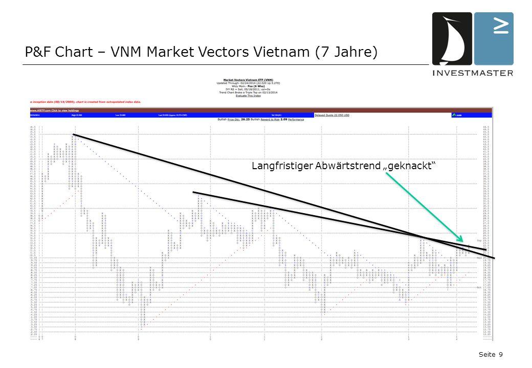 Seite 10 P&F Chart – VNM Market Vectors Vietnam (3 Jahre) 2012 2013 2014 Steigende Bodenbildung=Kraft Triple-Top-Entry-Signal **