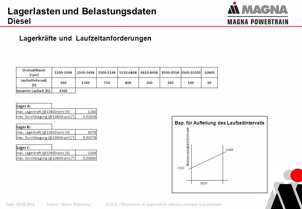 © ECS / Disclosure or duplication without consent is prohibited Lagerlasten und Belastungsdaten Benzin Author: Klaus Schnölzer Date: 09.02.2010 Bauraum für Benzin Ø40