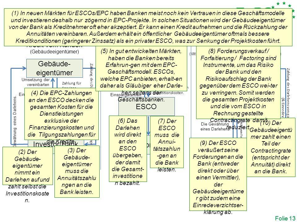 Drittfinanzierung (Third party financing ) Folie 13 Kredit von ESCO Kredit vom Kunden (Gebäudeeigentümer) Gebäude- eigentümer ESCO Investor/Bank Umsetzung der vereinbarten Maßnahmen.