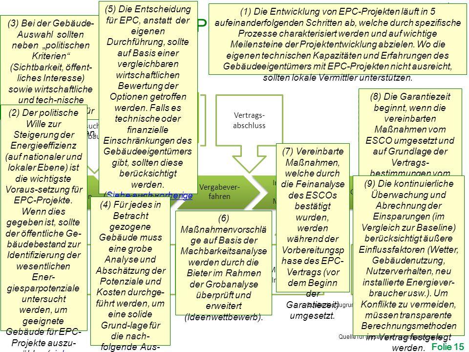 """Projekt- identifikation Vorunter- suchung Vergabever- fahren Implementie rung der Maßnahmen Garantierter Betrieb Entscheidung EPC zu nutzen Entwicklung von EPC -Projekten Hauptstufen eines EPC Projekts: Vertrags- abschluss Implementierung anderer Maßnahmen Daten- sammlung Vorschlag der EE Maßnahmen Verifizierung der Daten, Ausschreibungs- unterlagen Planung, Managemen, Installation Einsparab- rechnung Folie 15 Quelle des zugrundeliegenden Charts: Transparense.eu Bestimmung der zu untersuchenden Gebäude         (3) Bei der Gebäude- Auswahl sollten neben """"politischen Kriterien (Sichtbarkeit, öffent- liches Interesse) sowie wirtschaftliche und tech-nische Einsparpotenziale für jedes Gebäude berücksichtigt werden."""