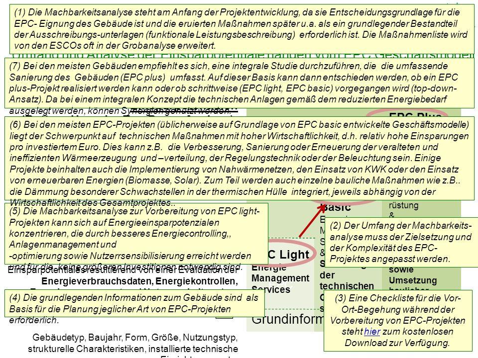 Analyse der aktuellen Situation (Umfang) Folie 18 Umfang und Analyse der Einsparpotentiale hängen vom EPC Geschäftsmodell ab.
