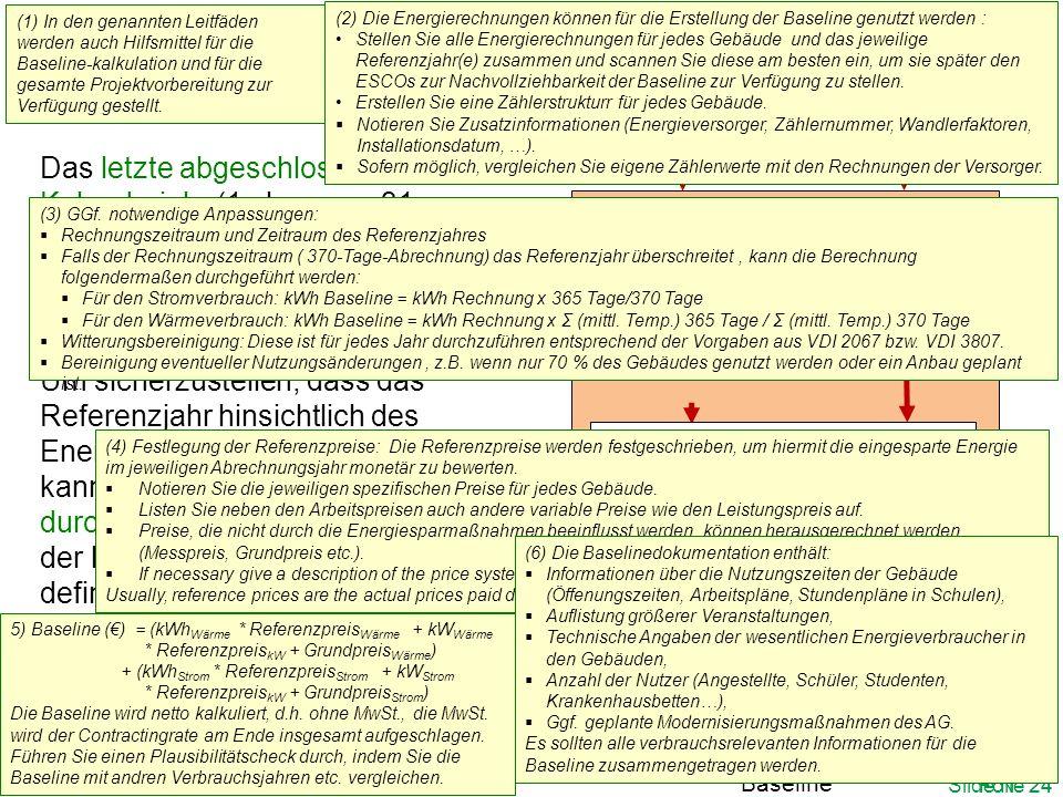 Berechnung der Baseline Schritt I: Sammeln und erfassen der Energie- Rechnungen Schritt II: Korrektur des Referenzjahres Brennstoff-/ Wärme- Verbrauch Stromverbrauc h kWh Wärme Verbrauch kWh Strom Verbrauch Schritt IV: Korrektur der Kosten Schritt V: Baseline-Berechnung Schritt VI: Dokumentation der Baseline Das letzte abgeschlossene Kalenderjahr (1.