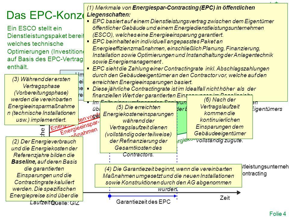 Folie 4 Tatsächliche jährliche Energiekosten Umsetzung der Energieeinsparmaßnahmen, welche im EPC-Vertrag vereinbart wurden Garantiezeit des EPC Zeit Energiekosten vor den Energieeinspar- maßnahmen Reduzierte Energiekosten Fortlaufende Einsparungen des Gebäudeeigentümers von öffentlichen Gebäuden Ende des EPC-Vertrags Eingesparte Energiekosten des Gebäudeeigentümers können EPC-Kosten (vollständig oder teilweise) ausgleichen Ein ESCO stellt ein Dienstleistungspaket bereit, welches technische Optimierungen (Investitionen) auf Basis des EPC-Vertrags enthält.