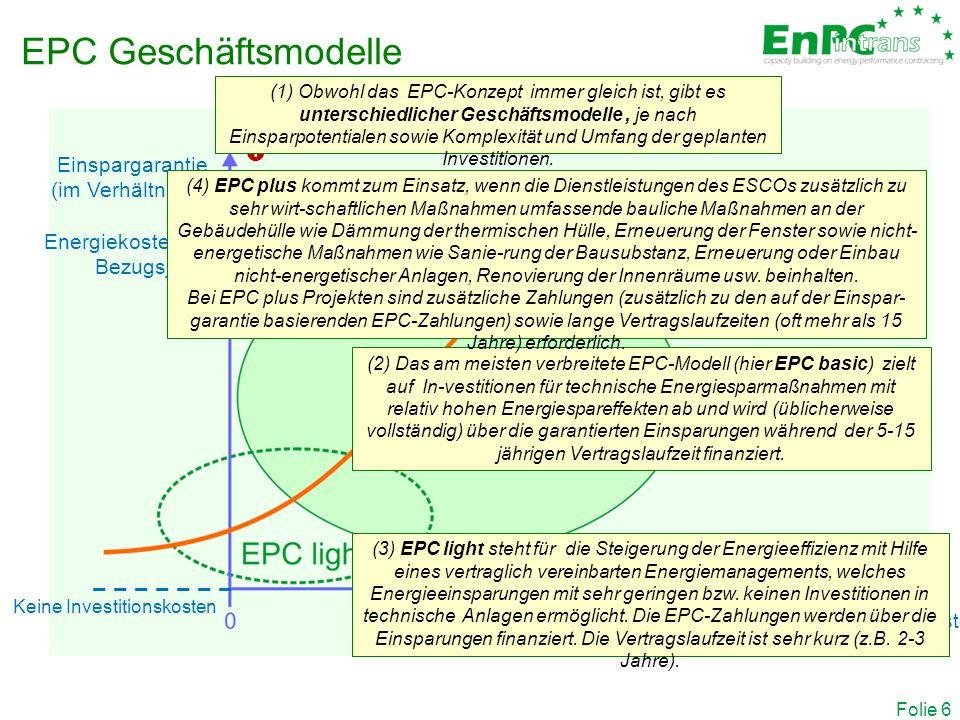 Folie 6 EPC Geschäftsmodelle Einspargarantie (im Verhältnis zu den Energiekosten im Bezugsjahr) Höhe der geplanten Investitionskosten Keine Investitionskosten Planned investments  (2) Das am meisten verbreitete EPC-Modell (hier EPC basic) zielt auf In-vestitionen für technische Energiesparmaßnahmen mit relativ hohen Energiespareffekten ab und wird (üblicherweise vollständig) über die garantierten Einsparungen während der 5-15 jährigen Vertragslaufzeit finanziert.