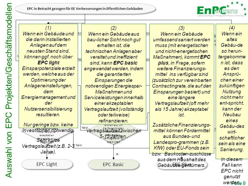 Auswahl von EPC Projekten/Geschäftsmodellen Folie 9 Gebäude ist noch funktionstüchtig; Energiesysteme sind veraltet und ineffizient Gebäude & installiertes Energiesystem technisch auf dem neusten Stand Gebäude benötigt tiefgreifende Renovierung 2 - 3 Jahre Vertragsdauer akzeptabel >15 Jahre Vertragsdauer akzeptabel 5 - 15 Jahre Vertragsdauer akzeptabel Gestaltung eines geeigneten EE Service Pakets & Schätzung der Gesamtkosten.