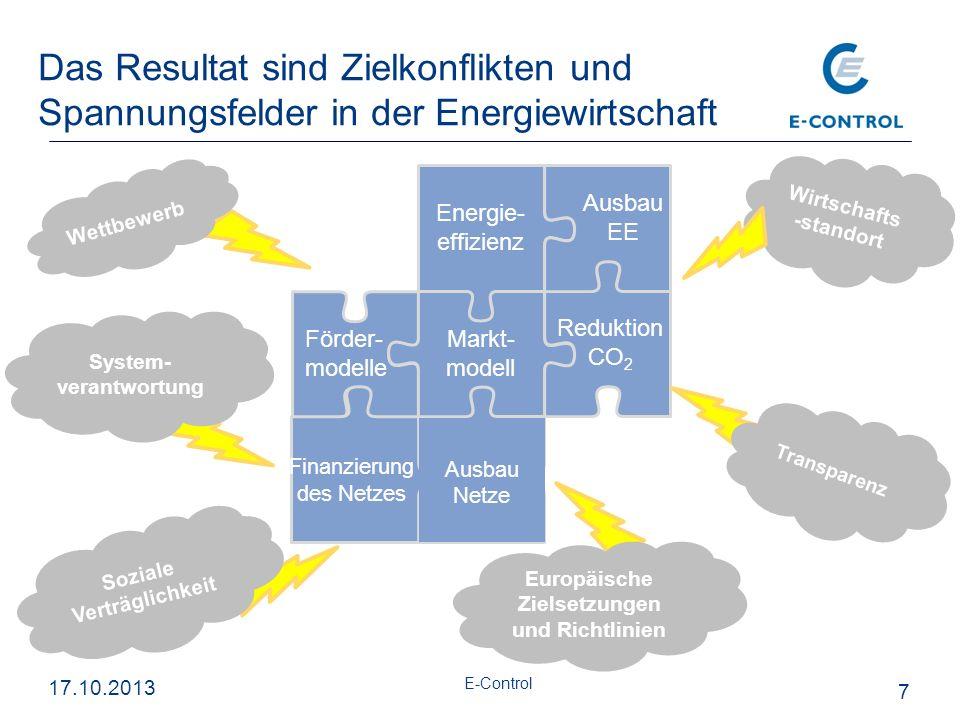 Das Resultat sind Zielkonflikten und Spannungsfelder in der Energiewirtschaft 7 Wirtschafts -standort Wettbewerb Energie- effizienz Förder- modelle Finanzierung des Netzes Ausbau Netze Markt- modell Reduktion CO 2 System- verantwortung Europäische Zielsetzungen und Richtlinien Transparenz Soziale Verträglichkeit Ausbau EE E-Control 17.10.2013