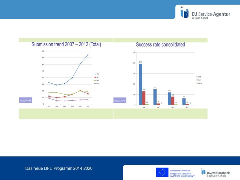 Das neue LIFE-Programm 2014-2020