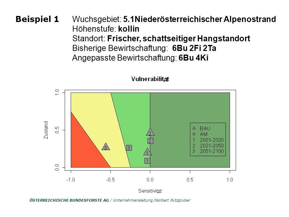 ÖSTERREICHISCHE BUNDESFORSTE AG / Unternehmensleitung /Norbert Putzgruber Wuchsgebiet: 5.1Niederösterreichischer Alpenostrand Höhenstufe: kollin Stand