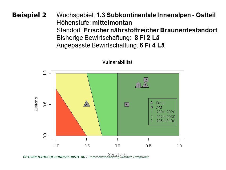 ÖSTERREICHISCHE BUNDESFORSTE AG / Unternehmensleitung /Norbert Putzgruber Quelle: ÖWI 2000/2002 Fichte 38 % Nadelholz 54% Wuchsgebiet: 1.3 Subkontinen