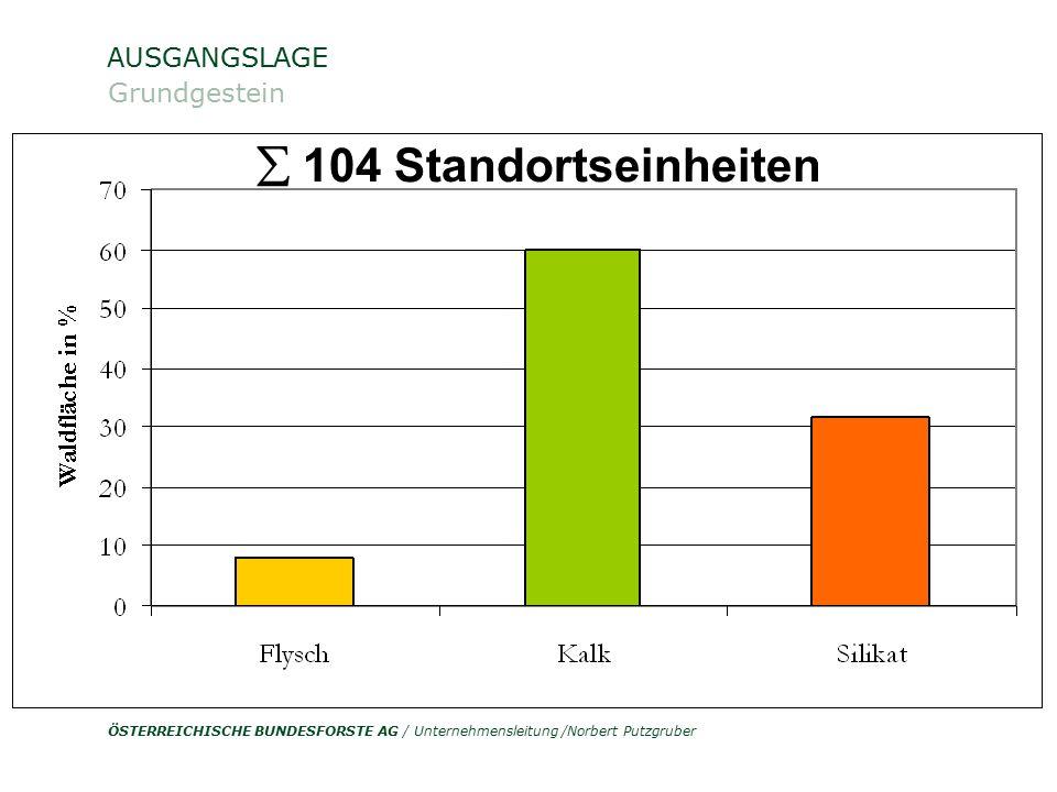 ÖSTERREICHISCHE BUNDESFORSTE AG / Unternehmensleitung /Norbert Putzgruber AUSGANGSLAGE Grundgestein Quelle: ÖWI 2000/2002 Fichte 38 % Nadelholz 54% Du