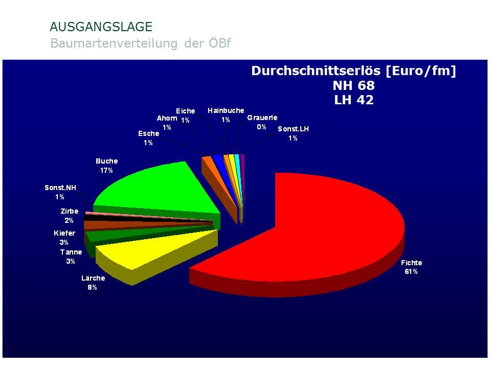 ÖSTERREICHISCHE BUNDESFORSTE AG / Unternehmensleitung /Norbert Putzgruber AUSGANGSLAGE Baumartenverteilung der ÖBf Quelle: ÖWI 2000/2002 Fichte 38 % N