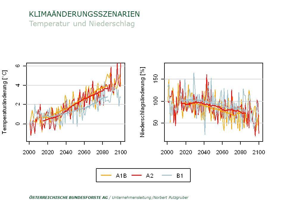 """ÖSTERREICHISCHE BUNDESFORSTE AG / Unternehmensleitung /Norbert Putzgruber Auswirkungen einer Klimaänderung (2) Modellgestützte Szenarioanalysen von """"Klimastress für Baumarten sehr hoch moderat - mäßig gering Klimastress Methode: (-) Standortsansprüche (-) Standortsdaten: ÖWI (-) Klimaszenario: A1B T: bis + 4.5°C NS: bis – 35% (Sommer) Fichte (Picea abies) Heutiges Klima (1961-1990) Klimaänderung (2071- 2100) [mit Borkenkäfer] Buche (Fagus sylvatica) Heutiges Klima (1961-1990) Klimaänderung (2071- 2100) 2007 in Kooperation mit: [Steiner & Lexer, 1998]"""