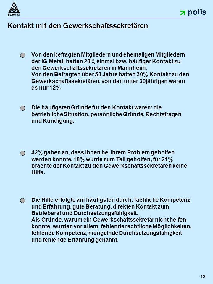 13 Kontakt mit den Gewerkschaftssekretären Von den befragten Mitgliedern und ehemaligen Mitgliedern der IG Metall hatten 20% einmal bzw.