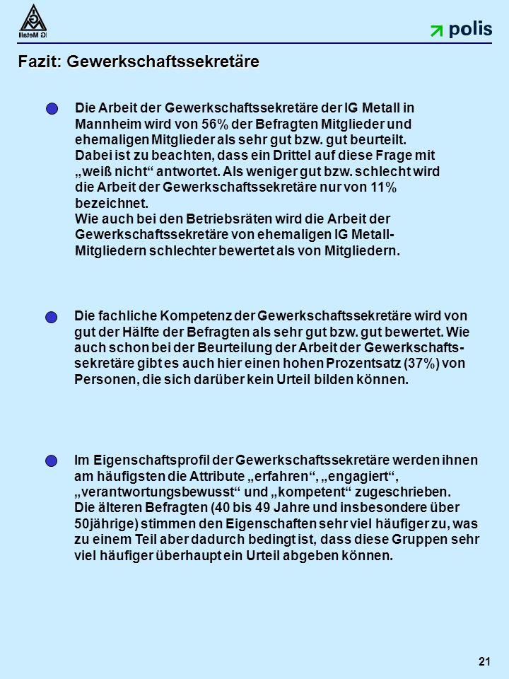 21 Fazit: Gewerkschaftssekretäre Die Arbeit der Gewerkschaftssekretäre der IG Metall in Mannheim wird von 56% der Befragten Mitglieder und ehemaligen Mitglieder als sehr gut bzw.