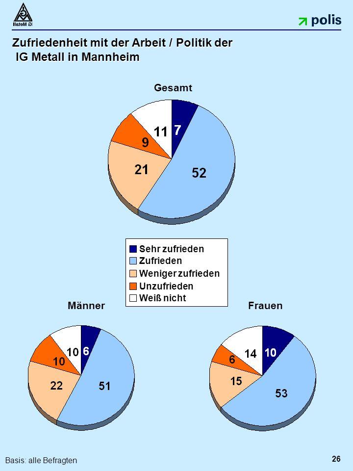 26 Zufriedenheit mit der Arbeit / Politik der IG Metall in Mannheim MännerFrauen Gesamt Sehr zufrieden Zufrieden Unzufrieden Weniger zufrieden Weiß nicht Basis: alle Befragten