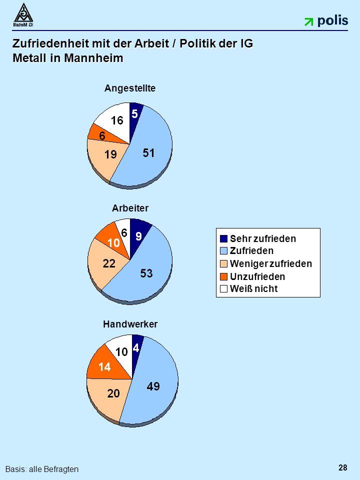 28 Zufriedenheit mit der Arbeit / Politik der IG Metall in Mannheim Angestellte Arbeiter Handwerker Sehr zufrieden Zufrieden Unzufrieden Weniger zufrieden Weiß nicht Basis: alle Befragten