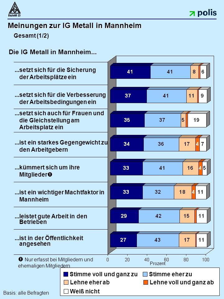 29 Meinungen zur IG Metall in Mannheim Gesamt (1/2) Prozent...setzt sich für die Verbesserung der Arbeitsbedingungen ein...setzt sich auch für Frauen und die Gleichstellung am Arbeitsplatz ein...ist ein starkes Gegengewicht zu den Arbeitgebern...kümmert sich um ihre Mitglieder ...ist ein wichtiger Machtfaktor in Mannheim...ist in der Öffentlichkeit angesehen...setzt sich für die Sicherung der Arbeitsplätze ein...leistet gute Arbeit in den Betrieben  Nur erfasst bei Mitgliedern und ehemaligen Mitgliedern Stimme voll und ganz zu Stimme eher zu Lehne voll und ganz abLehne eher ab Weiß nicht Die IG Metall in Mannheim...