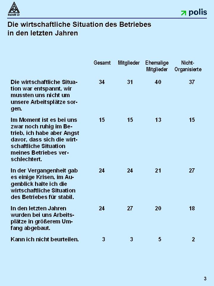 3 Die wirtschaftliche Situation des Betriebes in den letzten Jahren