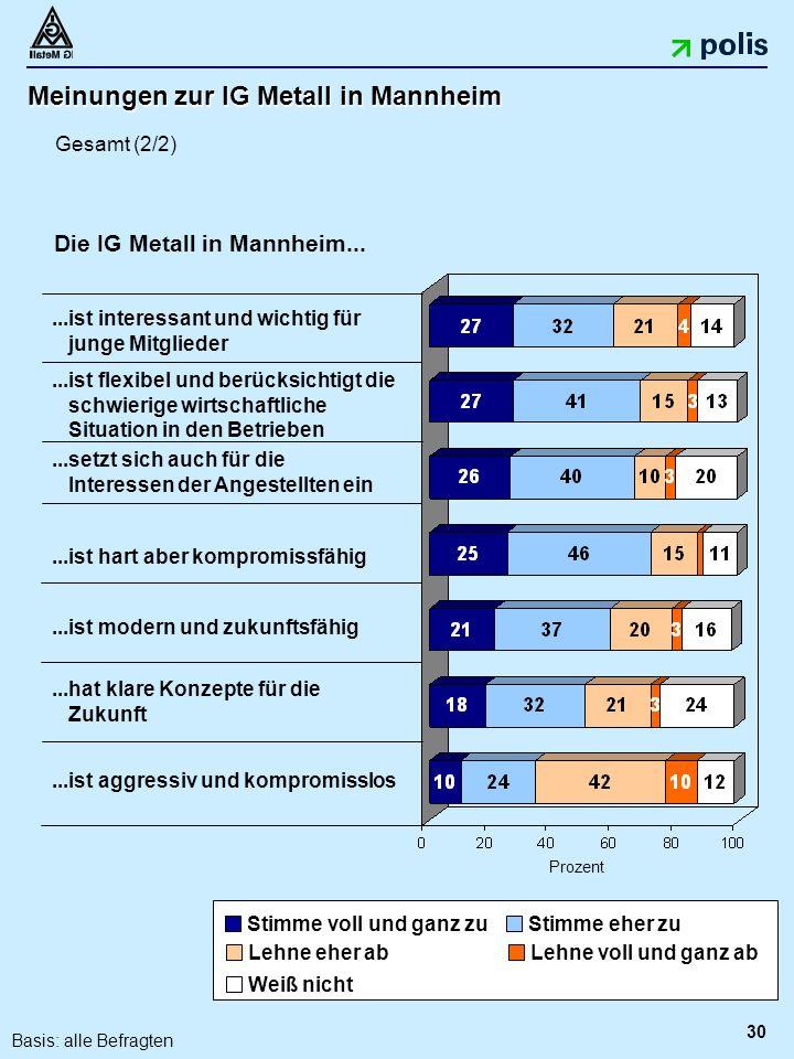 30 Meinungen zur IG Metall in Mannheim...ist flexibel und berücksichtigt die schwierige wirtschaftliche Situation in den Betrieben...ist hart aber kompromissfähig...ist modern und zukunftsfähig...ist aggressiv und kompromisslos...ist interessant und wichtig für junge Mitglieder Prozent...hat klare Konzepte für die Zukunft...setzt sich auch für die Interessen der Angestellten ein Die IG Metall in Mannheim...