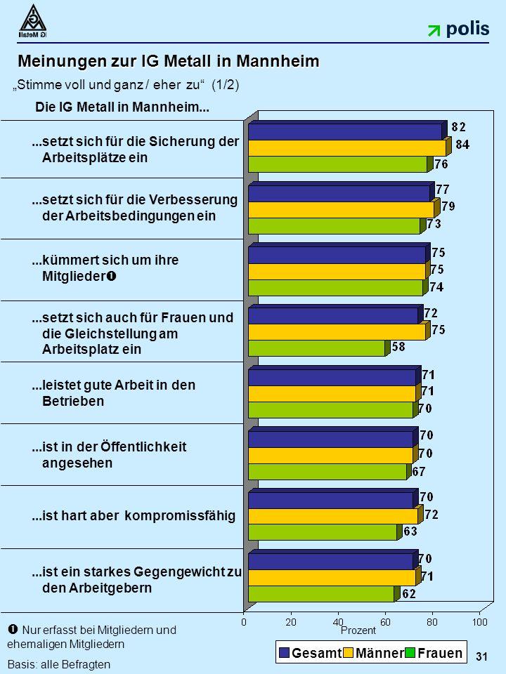 """31 Meinungen zur IG Metall in Mannheim """"Stimme voll und ganz / eher zu (1/2) Prozent...ist ein starkes Gegengewicht zu den Arbeitgebern...leistet gute Arbeit in den Betrieben...ist in der Öffentlichkeit angesehen...setzt sich für die Sicherung der Arbeitsplätze ein...kümmert sich um ihre Mitglieder ...setzt sich auch für Frauen und die Gleichstellung am Arbeitsplatz ein...setzt sich für die Verbesserung der Arbeitsbedingungen ein GesamtMännerFrauen Die IG Metall in Mannheim..."""
