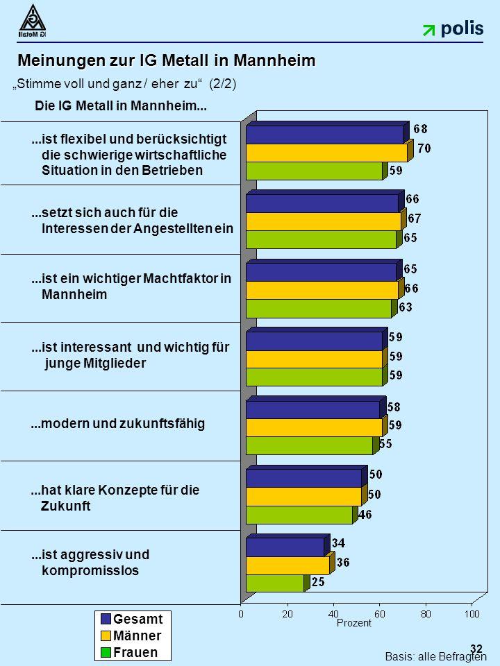 """32 Meinungen zur IG Metall in Mannheim """"Stimme voll und ganz / eher zu (2/2)...hat klare Konzepte für die Zukunft...ist aggressiv und kompromisslos...ist interessant und wichtig für junge Mitglieder Prozent...modern und zukunftsfähig...setzt sich auch für die Interessen der Angestellten ein...ist flexibel und berücksichtigt die schwierige wirtschaftliche Situation in den Betrieben Gesamt Männer Frauen Die IG Metall in Mannheim......ist ein wichtiger Machtfaktor in Mannheim Basis: alle Befragten"""