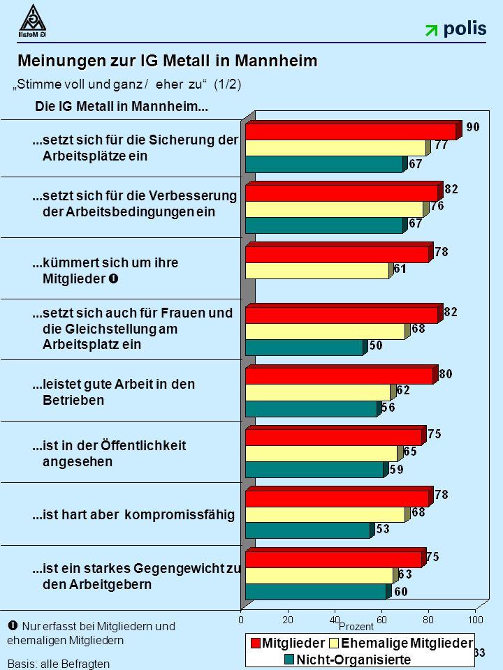 """33 Meinungen zur IG Metall in Mannheim """"Stimme voll und ganz / eher zu (1/2)...ist ein starkes Gegengewicht zu den Arbeitgebern...leistet gute Arbeit in den Betrieben...ist in der Öffentlichkeit angesehen...setzt sich für die Sicherung der Arbeitsplätze ein Prozent...kümmert sich um ihre Mitglieder ...setzt sich auch für Frauen und die Gleichstellung am Arbeitsplatz ein...setzt sich für die Verbesserung der Arbeitsbedingungen ein MitgliederEhemalige Mitglieder Nicht-Organisierte Die IG Metall in Mannheim..."""